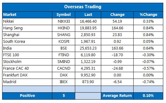 Overseas Markets May 16