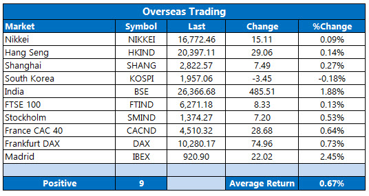 overseas stocks may 26