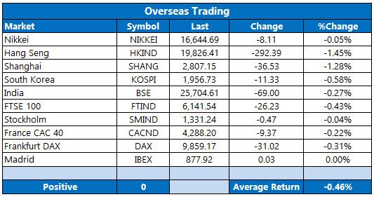 overseas trading may 18