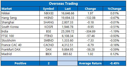 overseas trading may 19