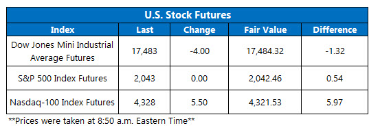 U.S. stock futures May 16_
