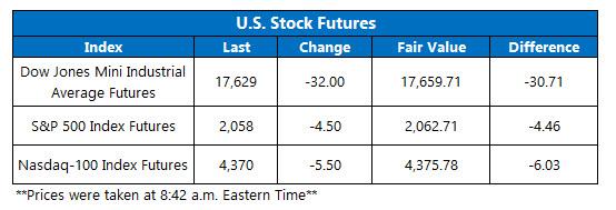 U.S. Stock Futures May 17