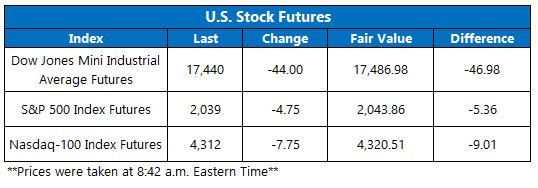 U.S. stock futures May 18