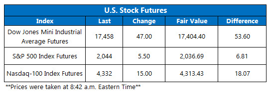 U.S. Stock Futures May 20
