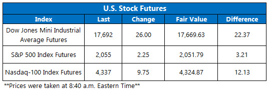 U.S. stock futures May 9