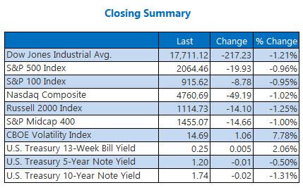 Indexes closing summary May 11