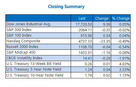Indexes closing summary May 12