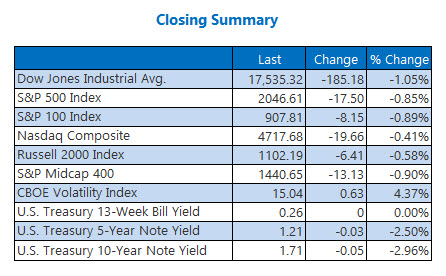 Indexes closing summary May 13