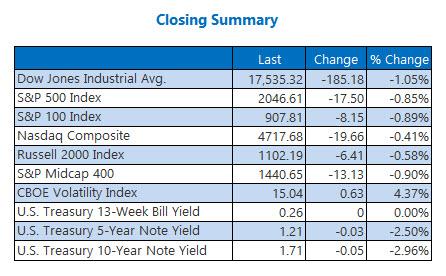 Indexes closing summary May 13