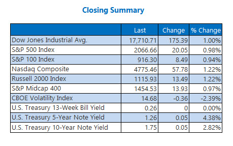 Indexes closing summary May 16