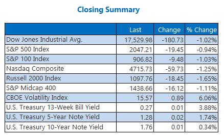 Indexes Closing Summary May 17