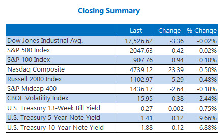 Indexes Closing Summary May 18