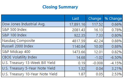 Indexes Closing Summary May 2
