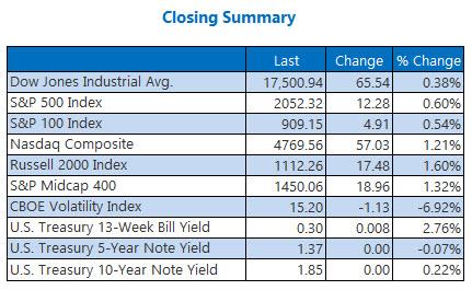 Indexes Closing Summary May 20