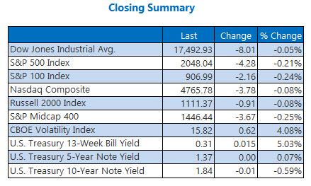 indexes closing summary may 23