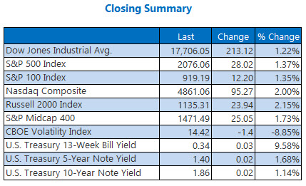indexes closing summary may 24