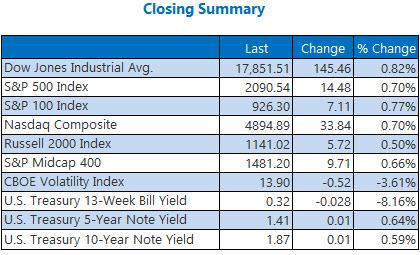 indexes closing summary may 25