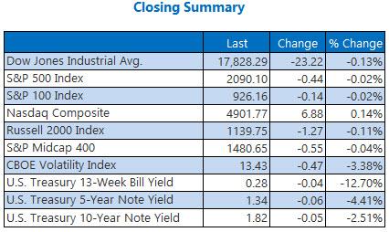 indexes closing summary may 26
