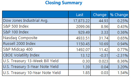 indexes closing summary may 27