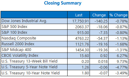 indexes closing summary may 3