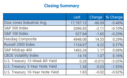 Indexes closing summary May 31