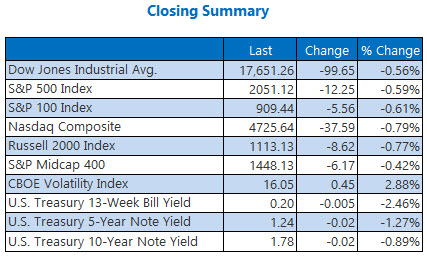 indexes closing summary may 4