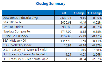 indexes closing summary may 5