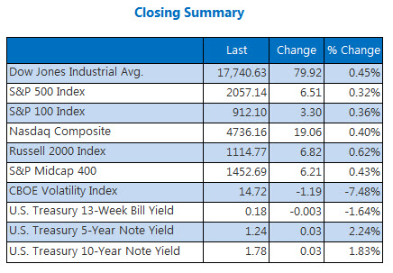 Indexes closing summary May 6