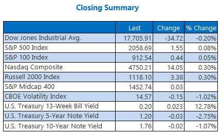 Indexes closing summary May 9