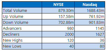 NYSE and NASDAQ stats May 13