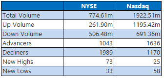 NYSE and Nasdaq Stats May 18