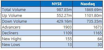 NYSE and Nasdaq Stats May 2