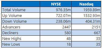 NYSE and Nasdaq Stats May 20