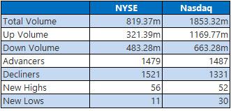 nyse and nasdaq stats may 23