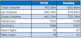 nyse and nasdaq stats may 26