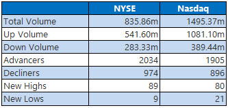 nyse and nasdaq stats may 27