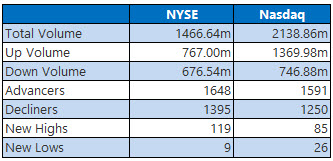 NYSE and NASDAQ stats May 31