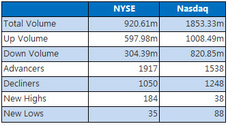 NYSE and NASDAQ stats May 6
