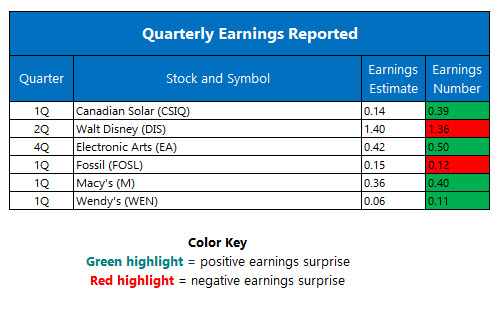 Quarterly Earnings May 11