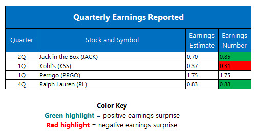 Quarterly Earnings May 12