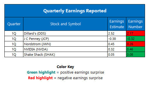 Quarterly Earnings May 13