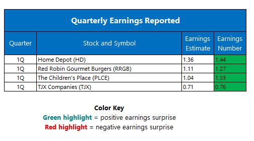 Quarterly Earnings May 17
