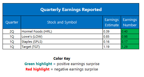 Quarterly Earnings May 18