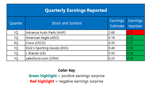 Quarterly Earnings May 19