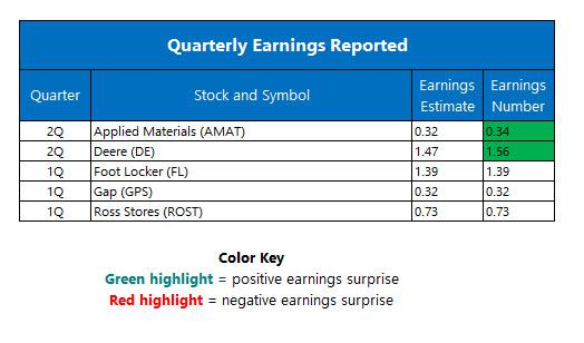 Quarterly Earnings May 20