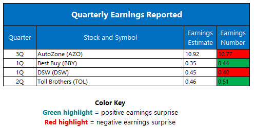 quarterly earnings may 24