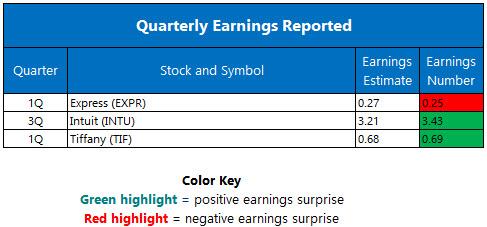 quarterly earnings may 25