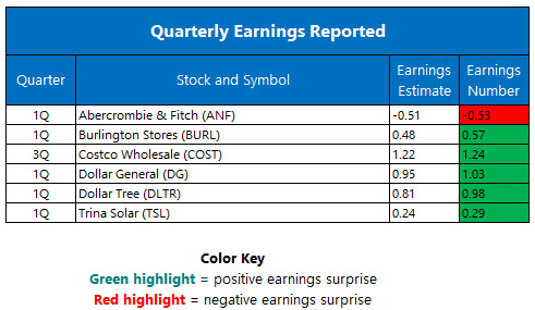 quarterly earnings may 26