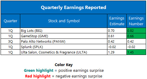 quarterly earnings may 27