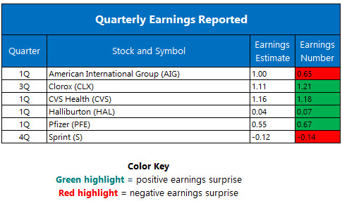 quarterly earnings may 3